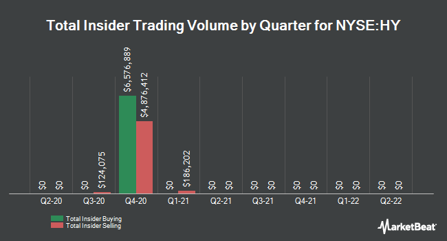 Insider Trades by Quarter for Hyster-Yale Materials Handling (NYSE:HY)