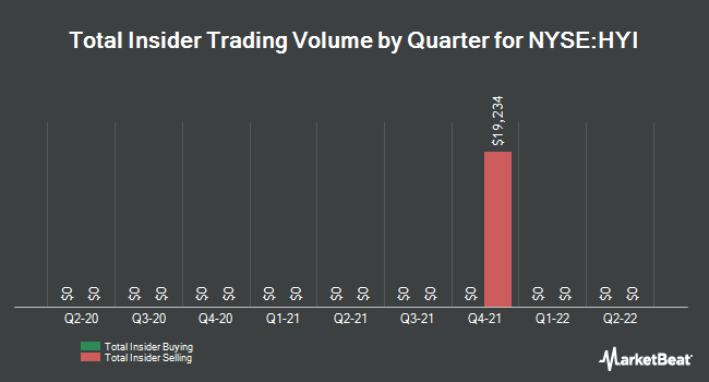 Insider Trades by Quarter for Western Asset High Yield Defined Opportunity Fund (NYSE:HYI)