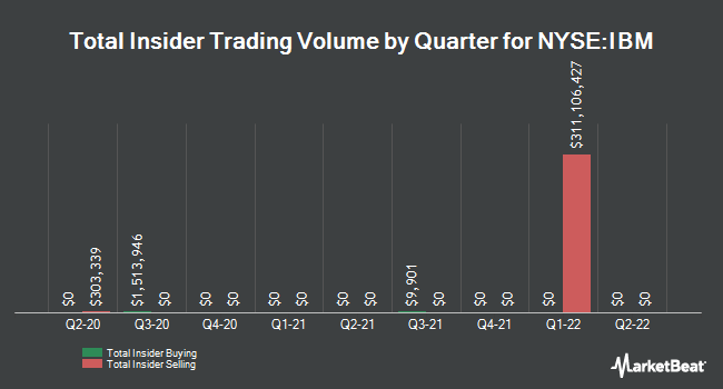 Insider Trades by Quarter for International Business Machines Corp. (NYSE:IBM)