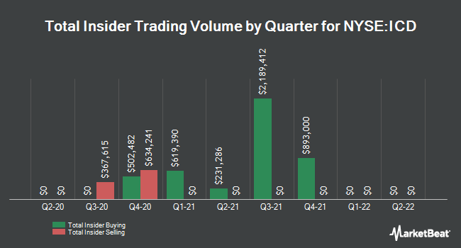 Insider Trades by Quarter for Independence Contract (NYSE:ICD)