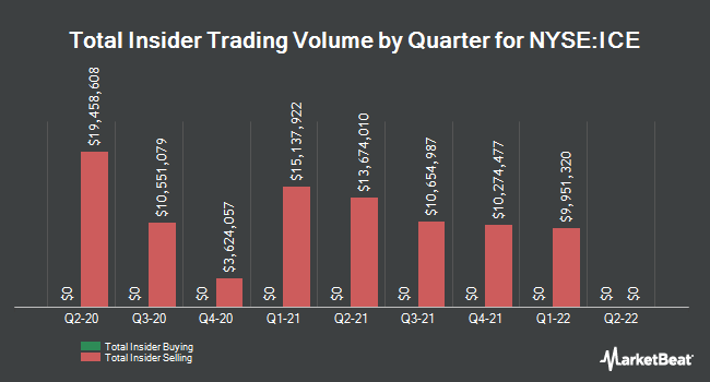 Insider Buying and Selling by Quarter for Intercontinental Exchange (NYSE:ICE)