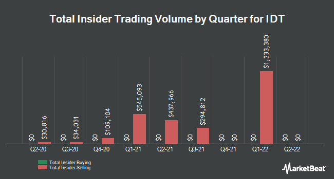 Insider Trades by Quarter for IDT Corporation (NYSE:IDT)