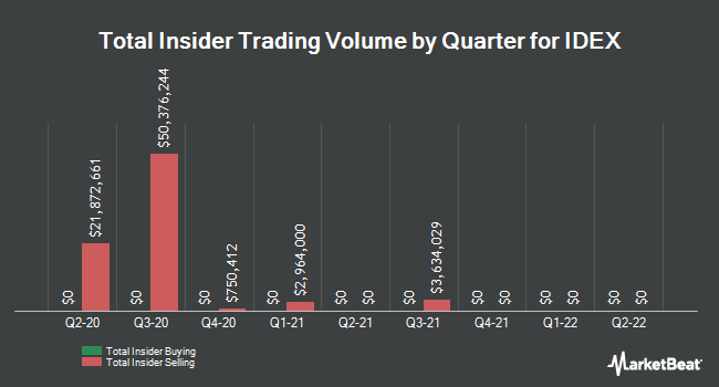 Insider Trades by Quarter for IDEX Corporation (NYSE:IEX)