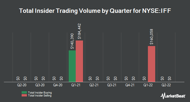 Insider Trades by Quarter for Internationa Flavors & Fragrances (NYSE:IFF)