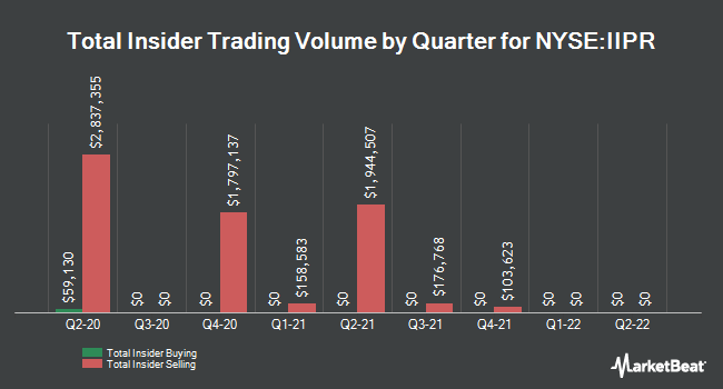 Insider Trades by Quarter for Innovative Industrial Properties (NYSE:IIPR)