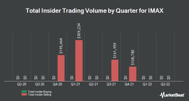 Insider Trades by Quarter for Imax Corp (NYSE:IMAX)