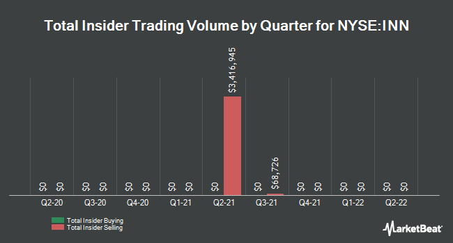 Insider Trades by Quarter for Summit Hotel Properties (NYSE:INN)