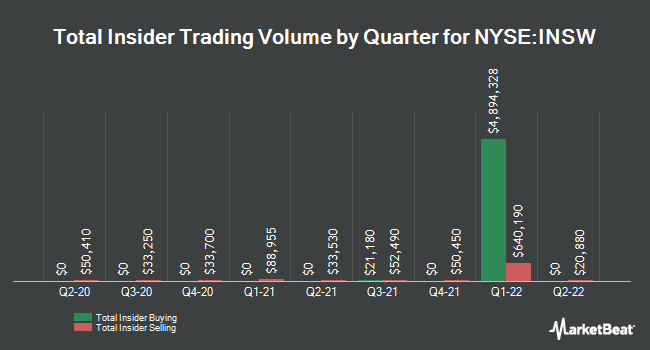 Insider Trades by Quarter for International Seaways (NYSE:INSW)