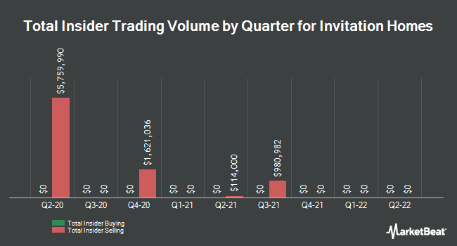 Insider Buying and Selling by Quarter for Invitation Homes (NYSE:INVH)