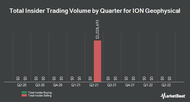 Insider Trades by Quarter for Ion Geophysical Corp (NYSE:IO)