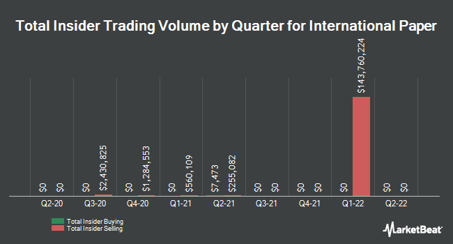 Insider Trades by Quarter for International Paper Company (NYSE:IP)