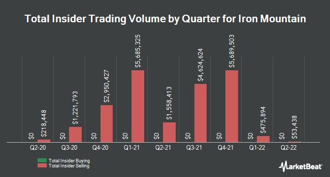 Insider Trading History for Iron Mountain (NYSE:IRM)