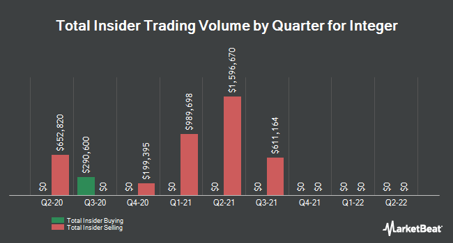 Insider Trades by Quarter for Integer (NYSE:ITGR)