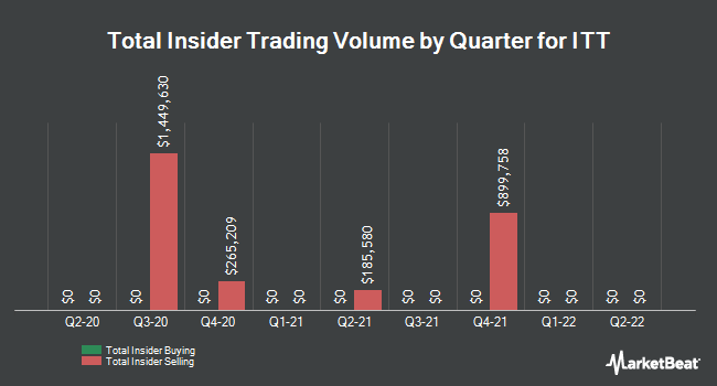 Insider Trades by Quarter for ITT (NYSE:ITT)