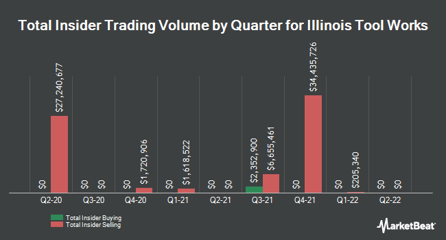 Insider Trades by Quarter for Illinois Tool Works (NYSE:ITW)