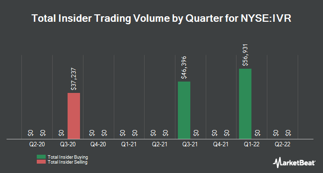Insider Trades by Quarter for Invesco Mortgage Capital (NYSE:IVR)