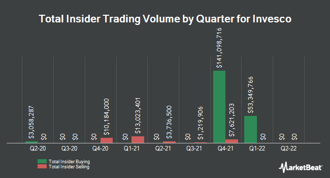 Insider Trades by Quarter for Invesco PLC (NYSE:IVZ)