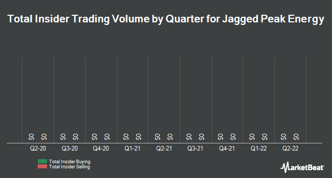 Insider Buying and Selling by Quarter for Jagged Peak Energy (NYSE:JAG)