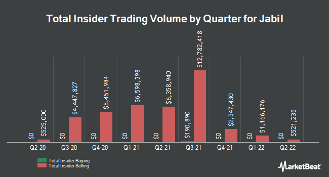 Insider Trades by Quarter for Jabil Circuit (NYSE:JBL)
