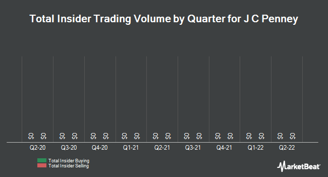 Insider Trades by Quarter for J C Penney (NYSE:JCP)