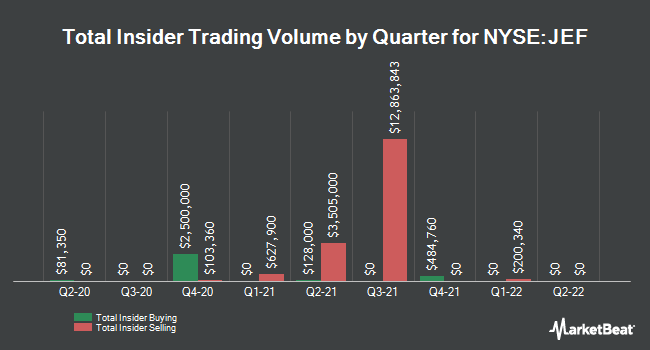 Insider Trading History for Jefferies Group (NYSE:JEF)