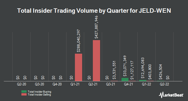 Insider Trades by Quarter for JELD-WEN Holding (NYSE:JELD)