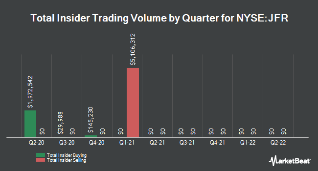 Insider Trades by Quarter for Nuveen Floating Rate Income Fund (NYSE:JFR)