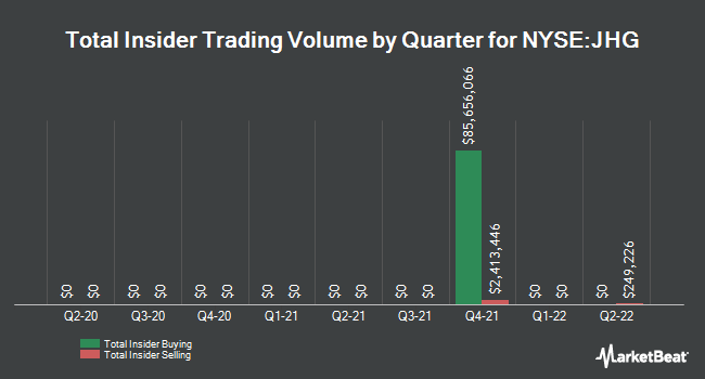 Insider Trading History for Henderson Group (NYSE:JHG)