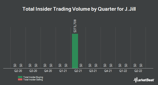 Insider Buying and Selling by Quarter for J.Jill (NYSE:JILL)