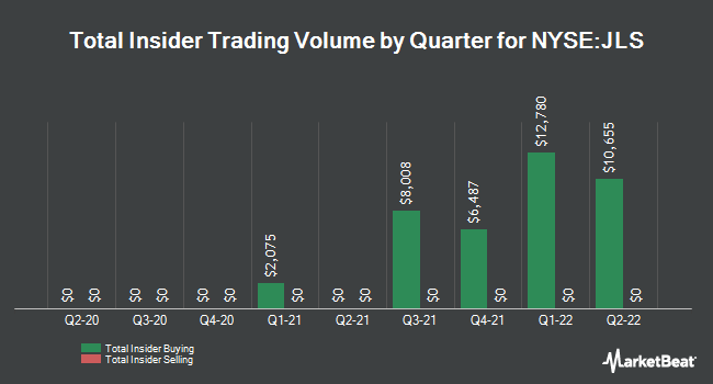 Insider Trades by Quarter for Nuveen Mortgage Opportunity Term Fund (NYSE:JLS)