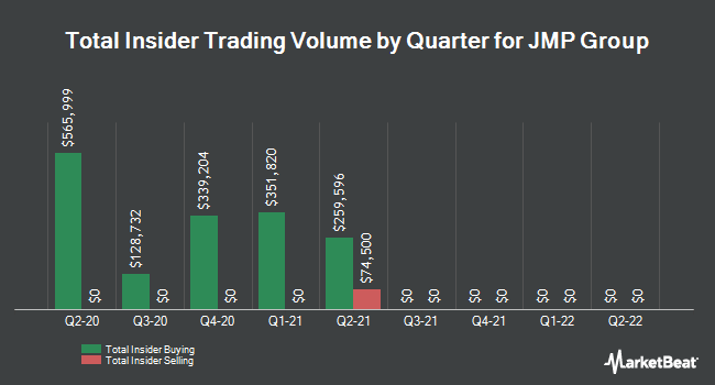 Insider Trades by Quarter for JMP Group LLC (NYSE:JMP)