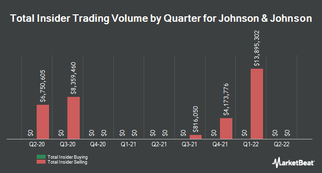 Insider Trades by Quarter for Johnson & Johnson (NYSE:JNJ)