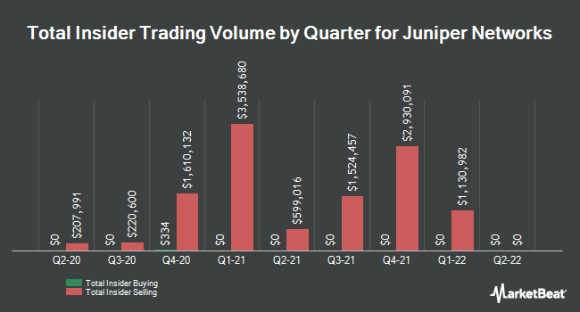 Insider Trades by Quarter for Juniper Networks (NYSE:JNPR)