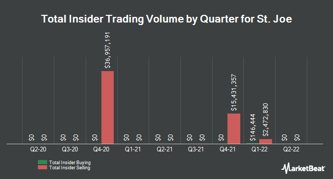Insider Trades by Quarter for St. Joe Company (The) (NYSE:JOE)