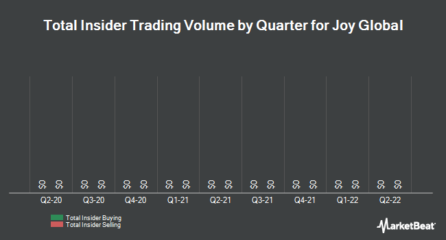 Insider Trades by Quarter for Joy Global (NYSE:JOY)