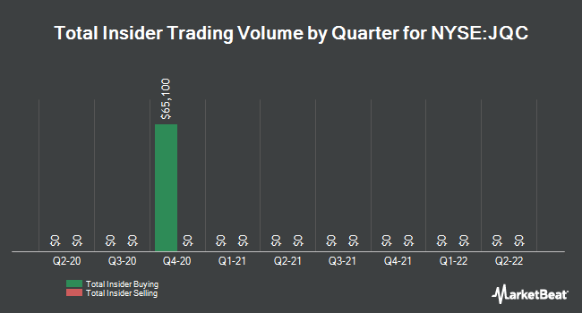 Insider Trades by Quarter for Nuveen Credit Strategies Income Fund (NYSE:JQC)