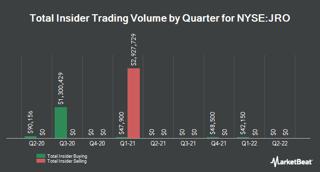 Insider Trades by Quarter for Nuveen Floating Rate Income Opportnty Fd (NYSE:JRO)