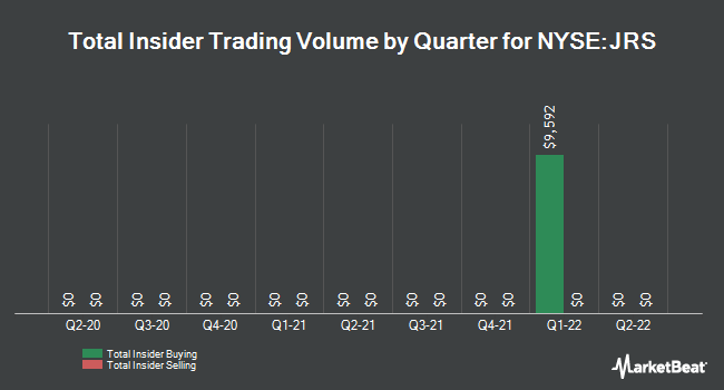 Insider Trades by Quarter for Nuveen Real Estate Income Fund (NYSE:JRS)
