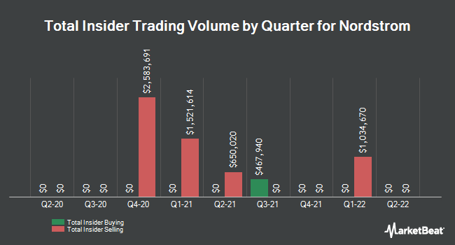 Insider Trades by Quarter for Nordstrom (NYSE:JWN)