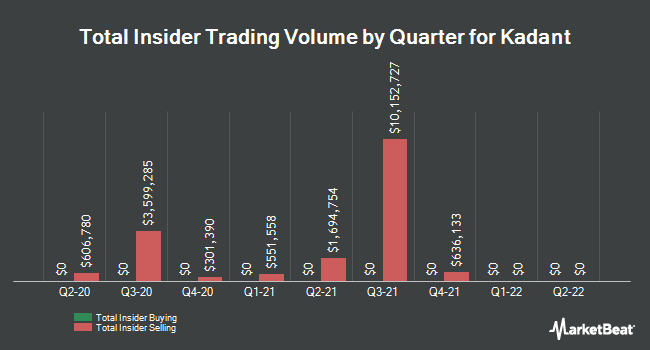 Insider Buying and Selling by Quarter for Kadant (NYSE:KAI)