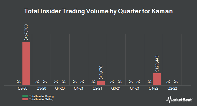 Insider Trades by Quarter for Kaman Corporation (NYSE:KAMN)