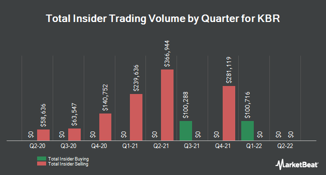 Insider Trades by Quarter for KBR (NYSE:KBR)