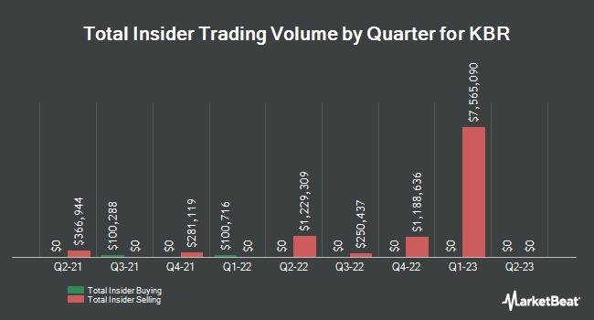 Insider Trading History for KBR (NYSE:KBR)