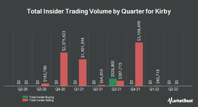 Insider Buying and Selling by Quarter for Kirby (NYSE:KEX)