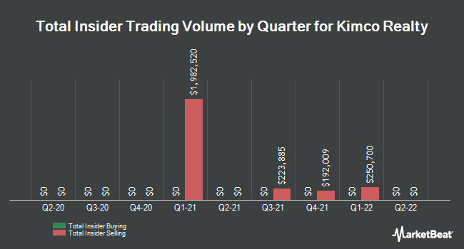 Insider Trades by Quarter for Kimco Realty (NYSE:KIM)