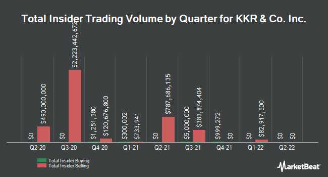 Insider Buying and Selling by Quarter for KKR & Co Inc (NYSE:KKR)