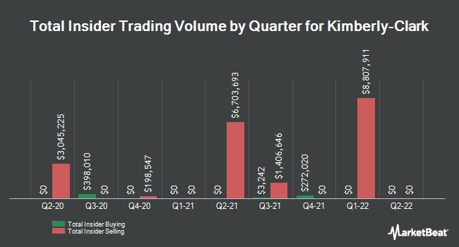 Insider Buying and Selling by Quarter for Kimberly Clark (NYSE:KMB)