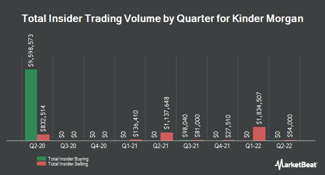 Insider Buying and Selling by Quarter for Kinder Morgan (NYSE:KMI)