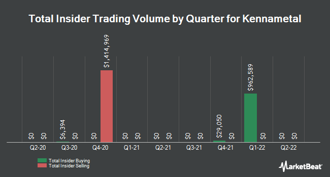 Insider Trades by Quarter for Kennametal (NYSE:KMT)