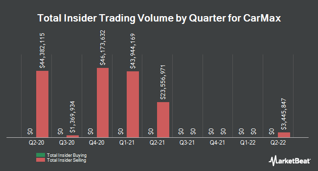 Insider Buying and Selling by Quarter for CarMax (NYSE:KMX)